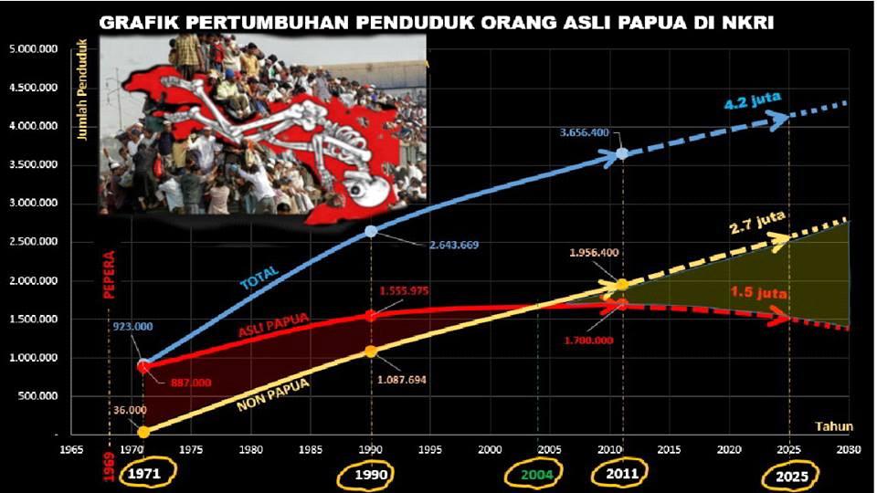 papua vs indon population breakdown graph