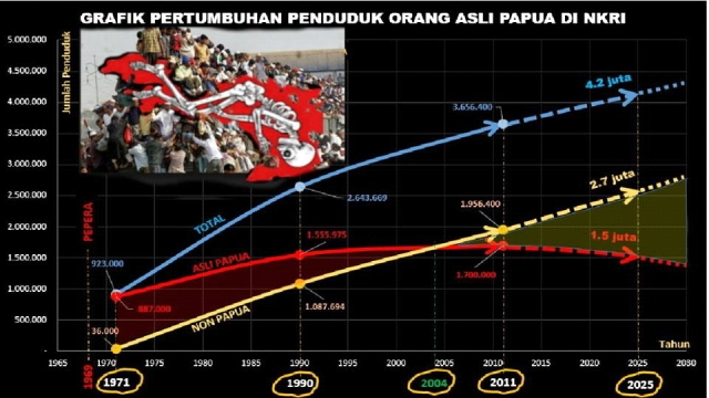 papua vs indon population breakdown graph